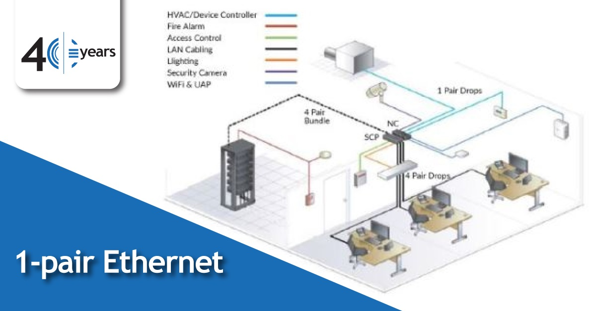 Single-Pair-Ethernet-Graphic-1200x627